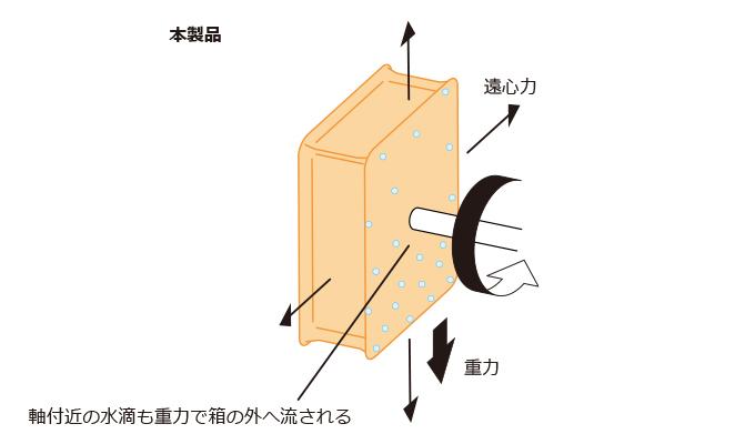 軸付近の水滴も重力で箱の外へ流される